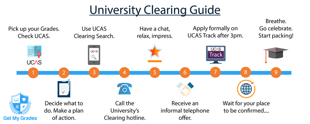 University-Clearing-Guide